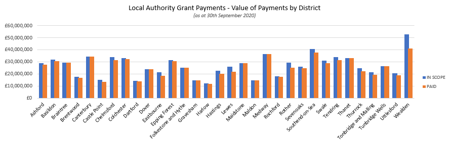 Screenshot of graph for value of payments by district from data available in the following link
