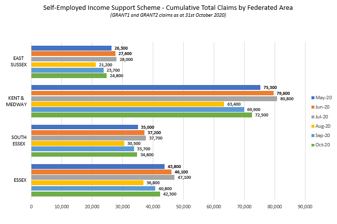Cumulative total claims by SELEP Federated area for Self-Employed Income Support Scheme; graph for data linked below