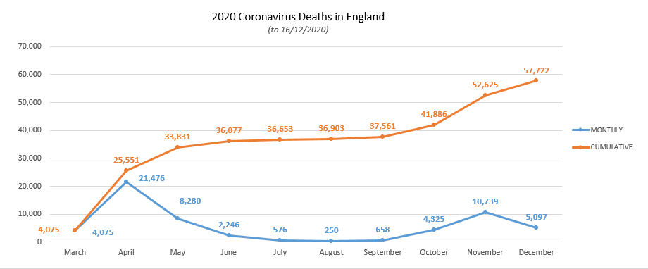 Screenshot of graph for Coronavirus deaths in England showing data available in the following link