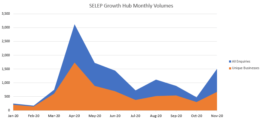 Screenshot of graph for SEBH monthly enquiry volumes