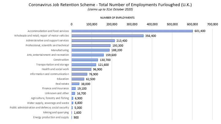 Screenshot of graph for total number of UK employers furloughing staff from data available in the following link