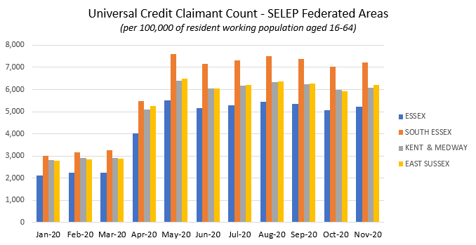 Screenshot of graph for universal credit claimant count by SELEP federated area from data available in the following link